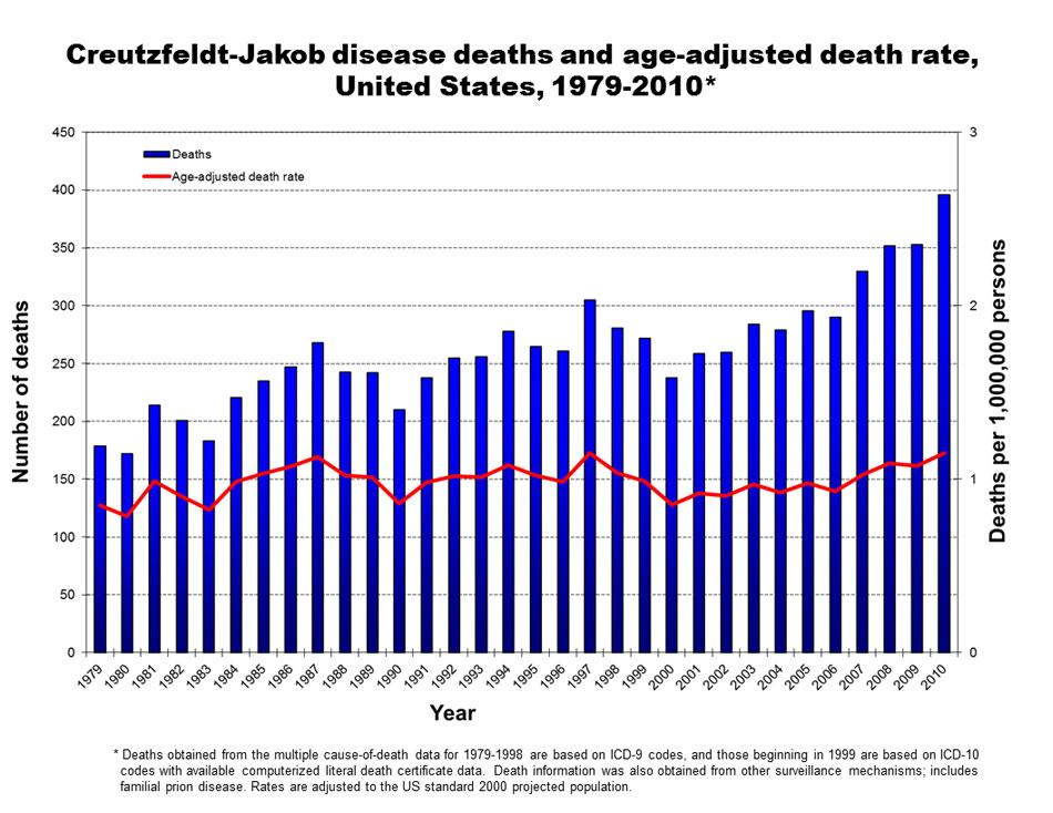 cjd-annual-death-rate-2010