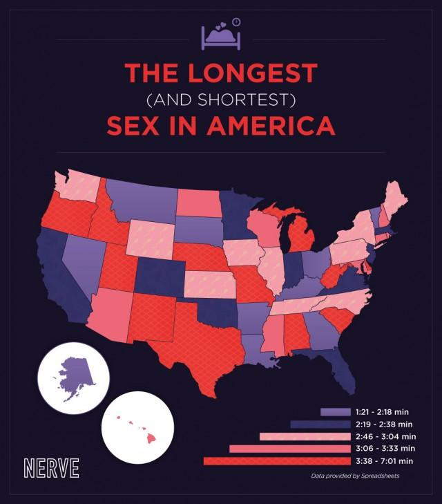 A map about a study of sex duration in America