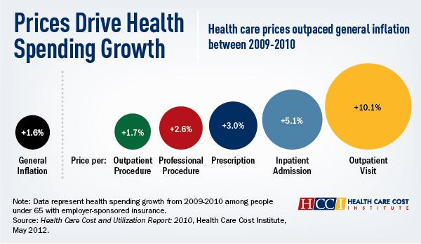 Private Health Care Spending Rising