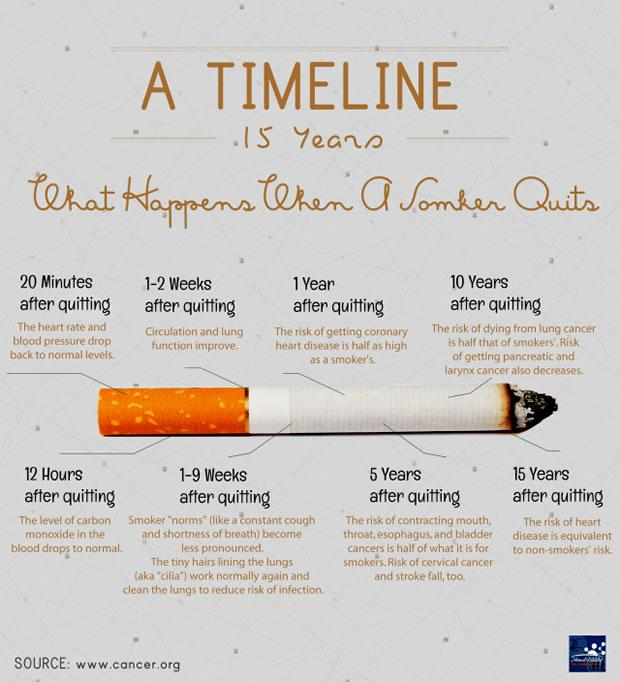 Timeline of Quitting Cigarettes