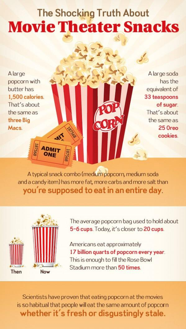 The Unhealthy Truth About Movie Theater Snacks And Why We ...