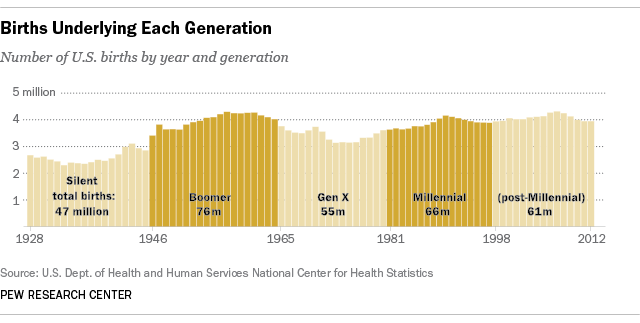 Chart on generation populations