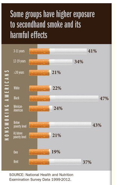 exposure to secondhand smoke kills essay Secondhand smoke exposure can be measured by testing indoor air for nicotine or other chemicals in tobacco smoke exposure to secondhand smoke can also be tested by.