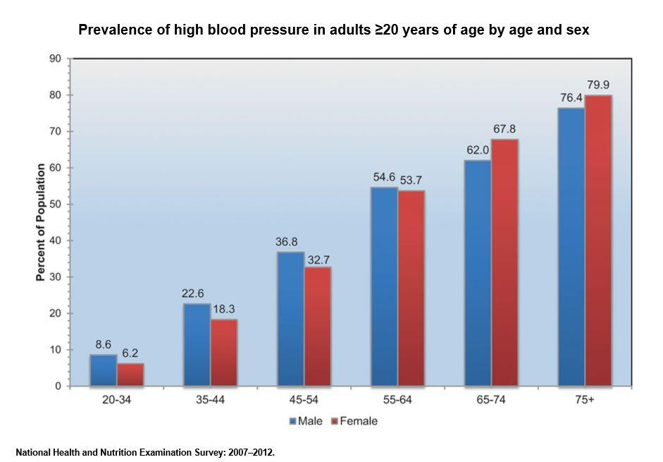 Prevalence of High Blood Pressure, Courtesy of American Heart Association