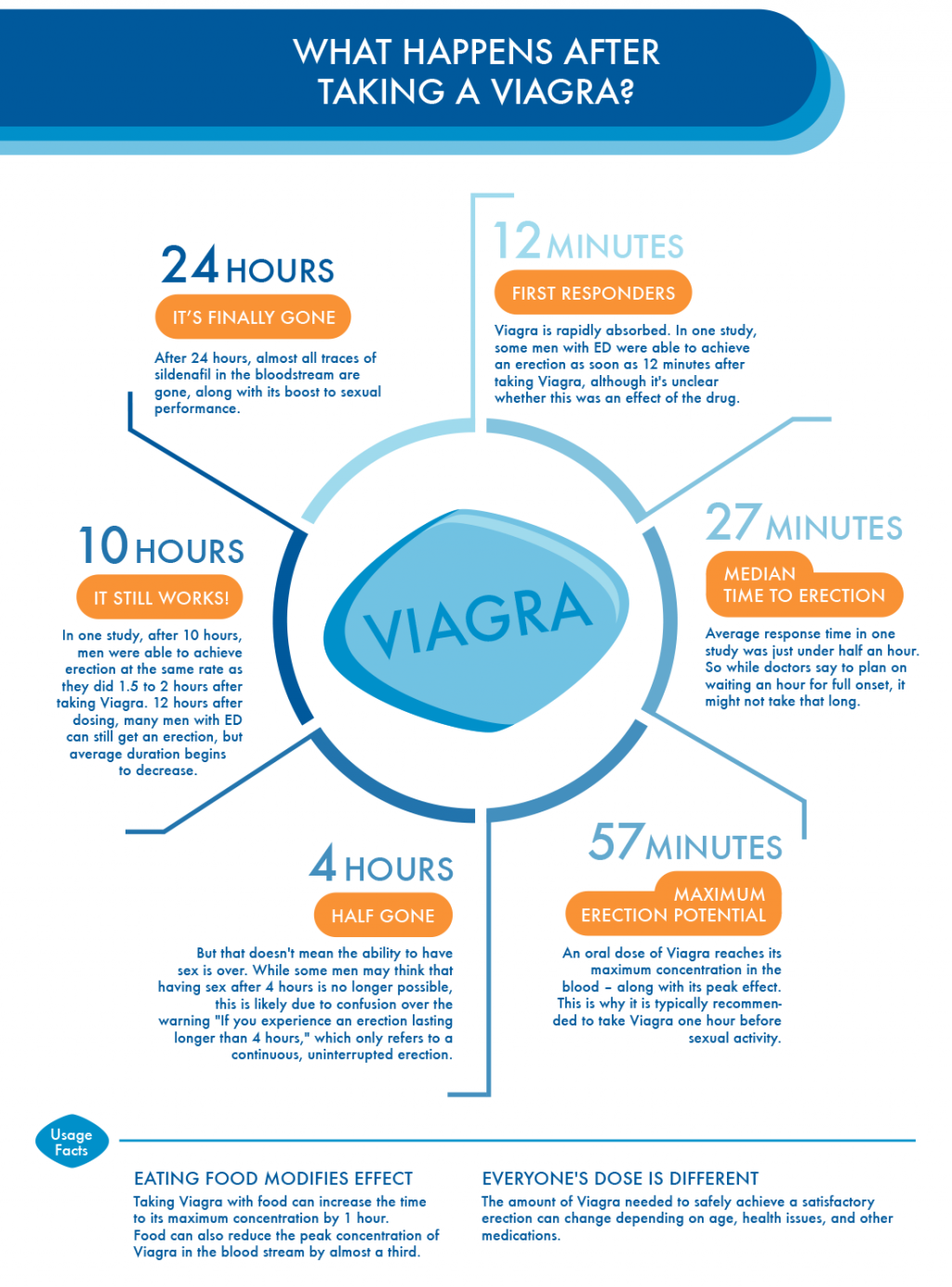 Viagra 100Mg How Long To Work
