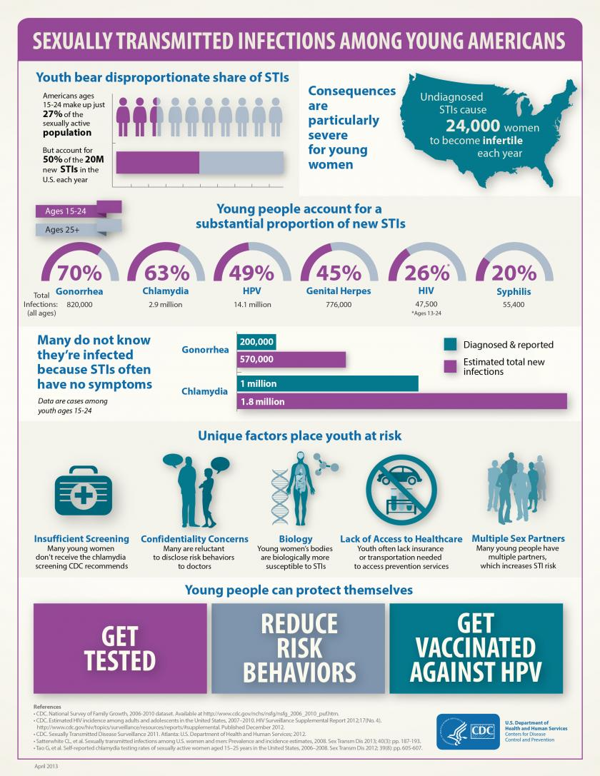 Ten million new stds diagnosed every year in young americans says cdc nvjuhfo Image collections