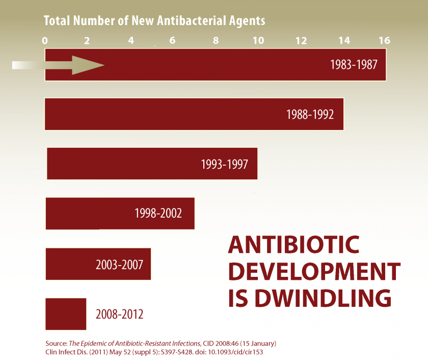 The U.S. Government Warns Of Dwindling Production Of New Antibiotics