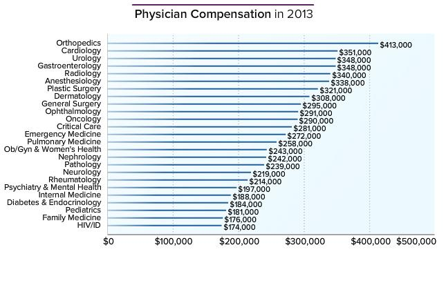 how much do doctors make? physician compensation report has the, Human Body