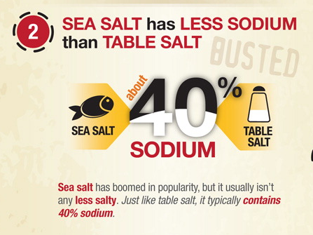 Salty Myths