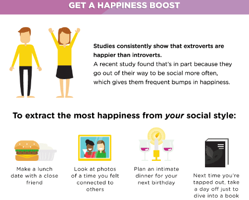 introverts and happiness Spend smartly your happiness could depend on it.