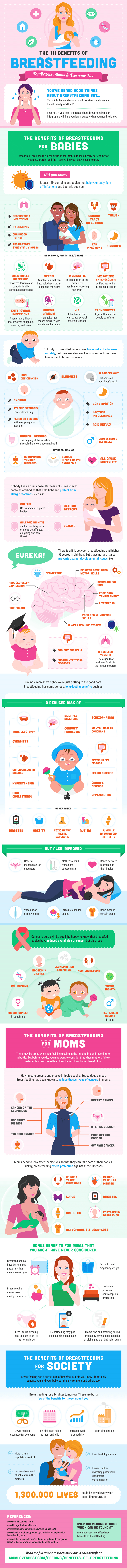 The-Benefits-Of-Breastfeeding-Infographic-by-MomLovesBest-HQ