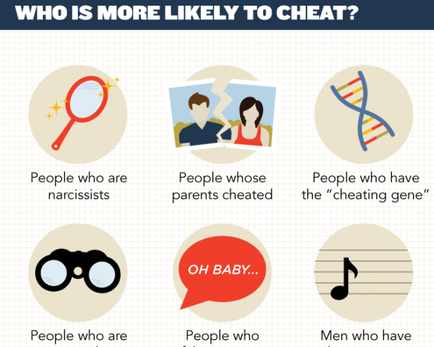 Everything You Need To Know About Cheaters, Based On Science [INFOGRAPHIC]