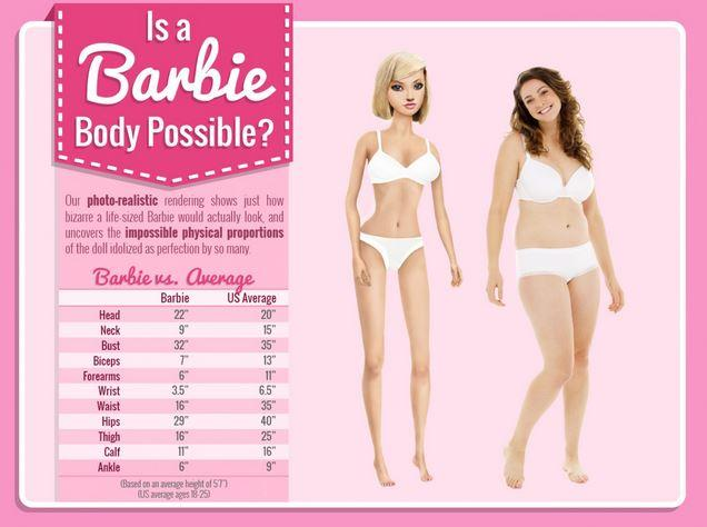 Barbie's Unrealistic Measurements