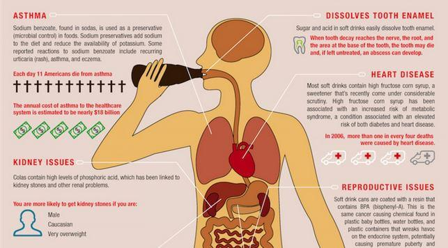 Soda Consumption Health Risks