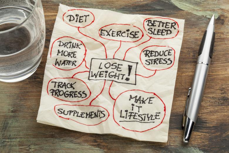 Lose weight mind map