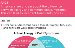 The difference between cold and allergy symptoms