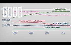 Planned Parenthood: Who Funds Them, And Where Does Their Money Go?