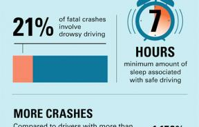 Drowsy Driving UAB infographic